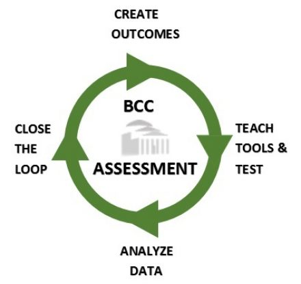 bcc-assessment-brand
