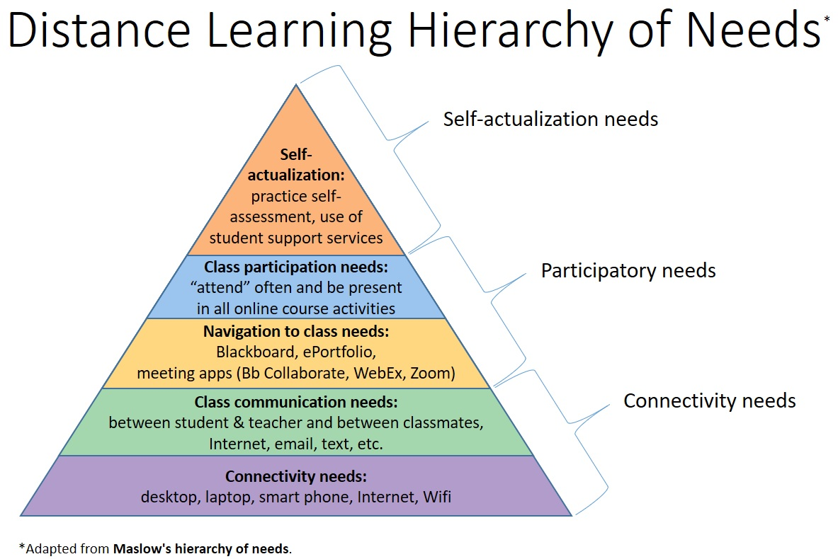 Distance Learning Hierarchy of Needs